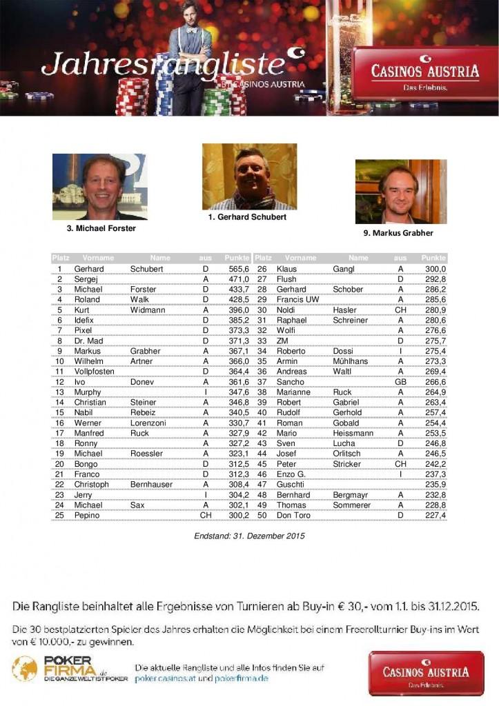 Casinos Austria Rangliste foto-page-001