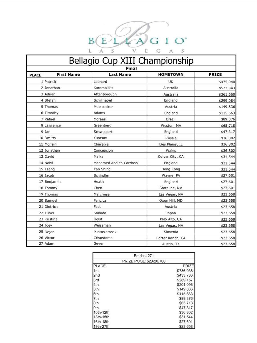 Bellagio Result