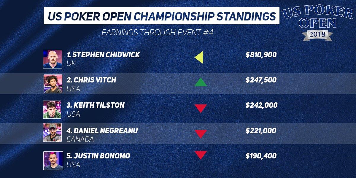 Ranking_US_PokerOpen2018