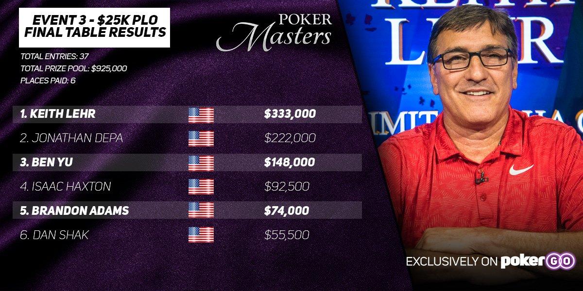 PokerMasters#3